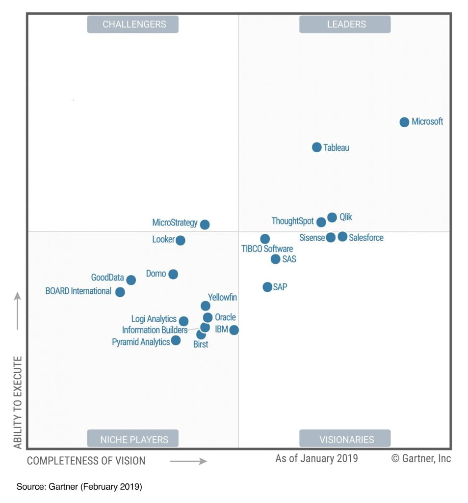 Microsoft-Power-BI Leader in 2019 - Gartner Research