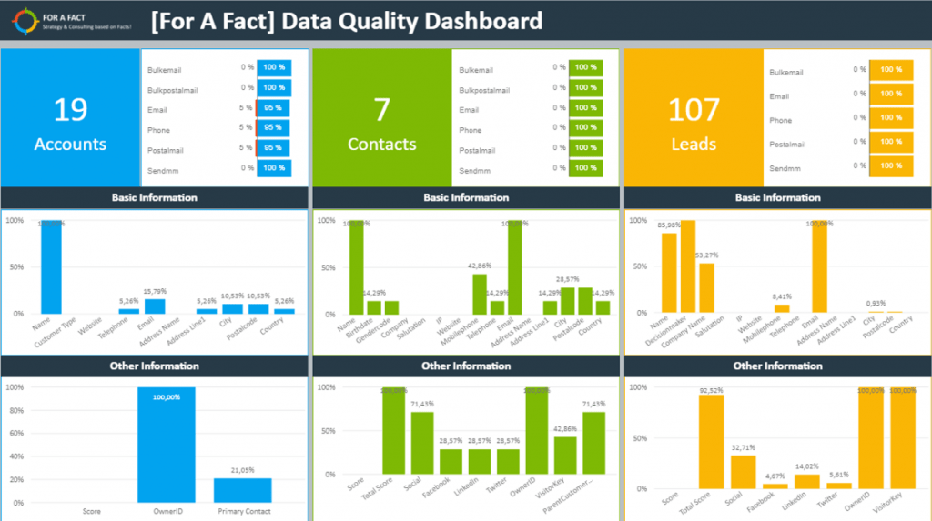 Learn To Build Your Own Power BI Dashboards (Sample 2)