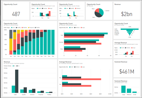 Power BI Dashboard Example 1