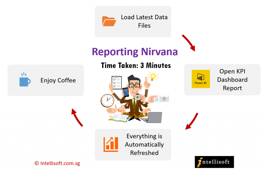 Reporting Nirvana With Power BI