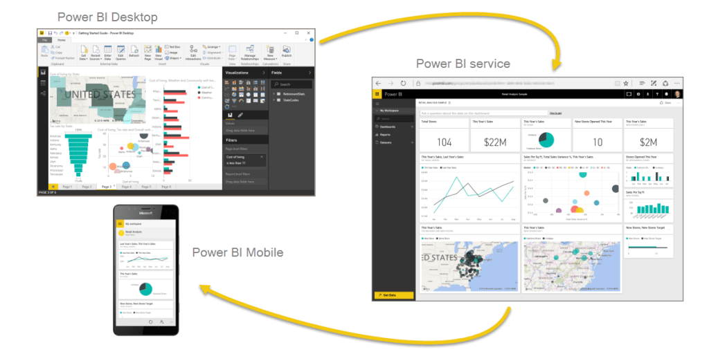 Power BI Online Services