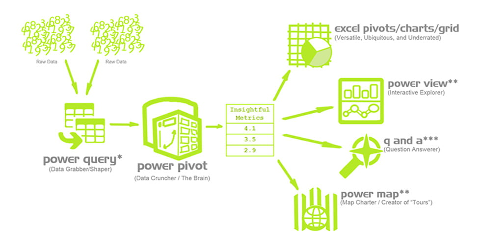 Power Pivot & Components