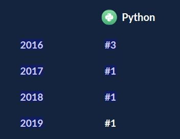 Python - Number 1 Programming Language