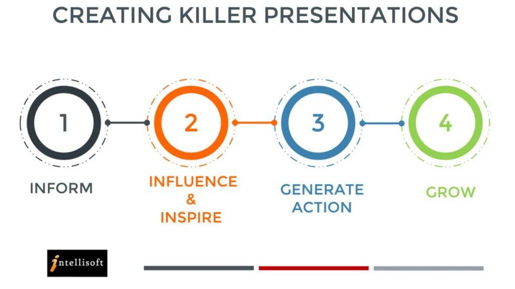 Delivering Killer Presentations