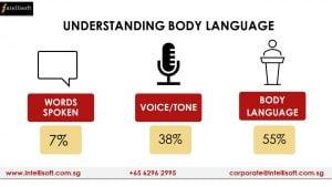 Understanding Body Language - Mehrabian's model