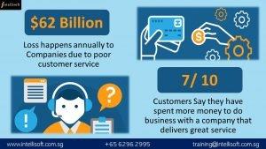Survey on Customer Service Importance